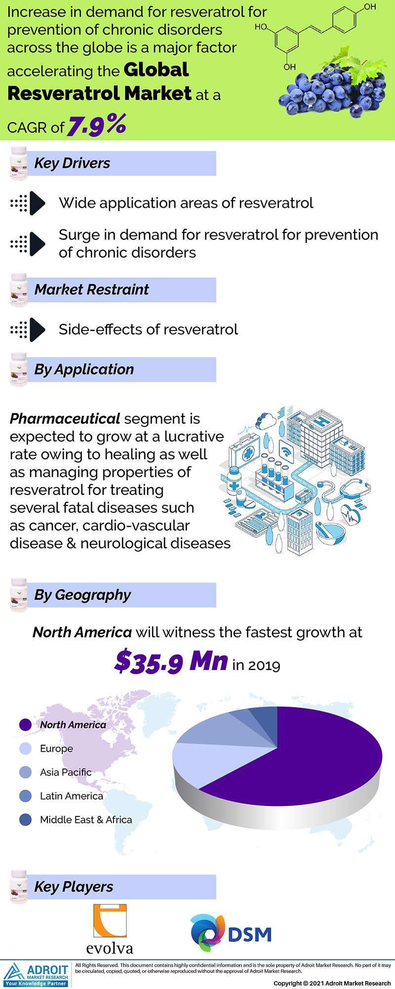 Resveratrol Market Size 2017 By Application, Product, Region and Forecast 2019 to 2025