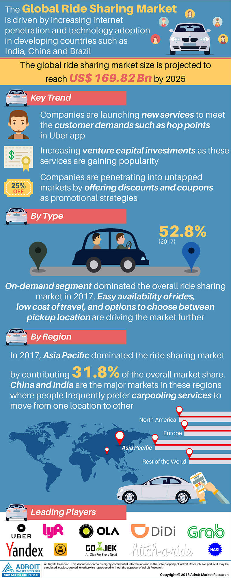 Global Ride Sharing Market Size by Type, Region And Forecast 2018 to 2025