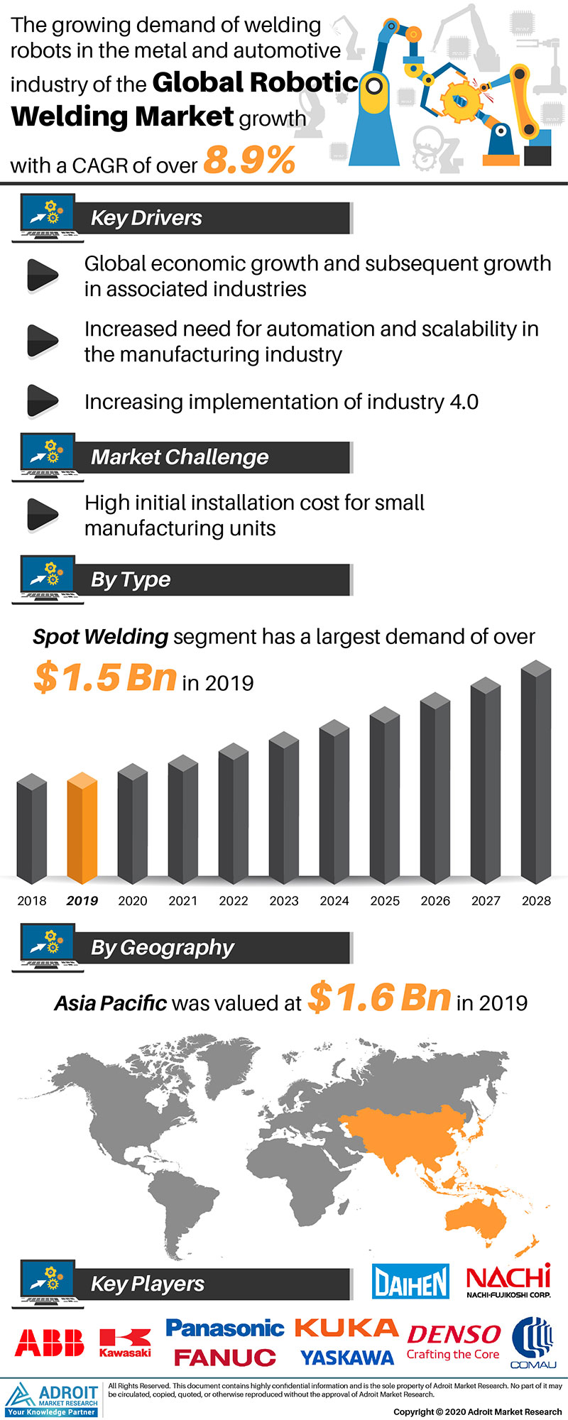 Robotic Welding Market Size 2017 By Application, Product, Region and Forecast 2019 to 2025