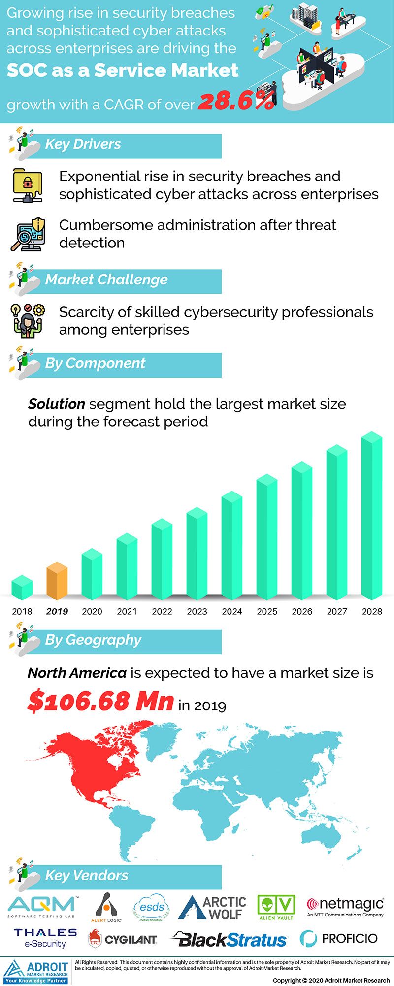 Soc As A Service Market by Material, Application, and Region, Global Forecasts 2018 to 2025