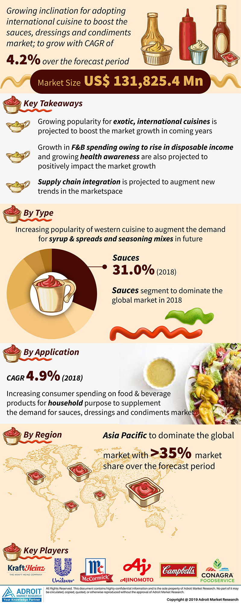 Global Sauces, dressings and condiments Market Size 2017 By Region and Forecast 2019 to 2025