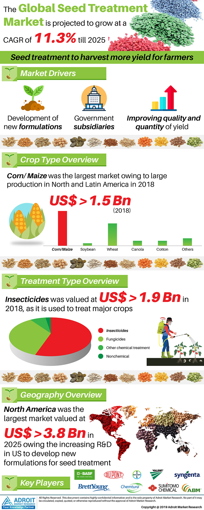 Global Seed Treatment Market Size By Crop Type, Treatment, Region, Trends and Forecast 2018 to 2025