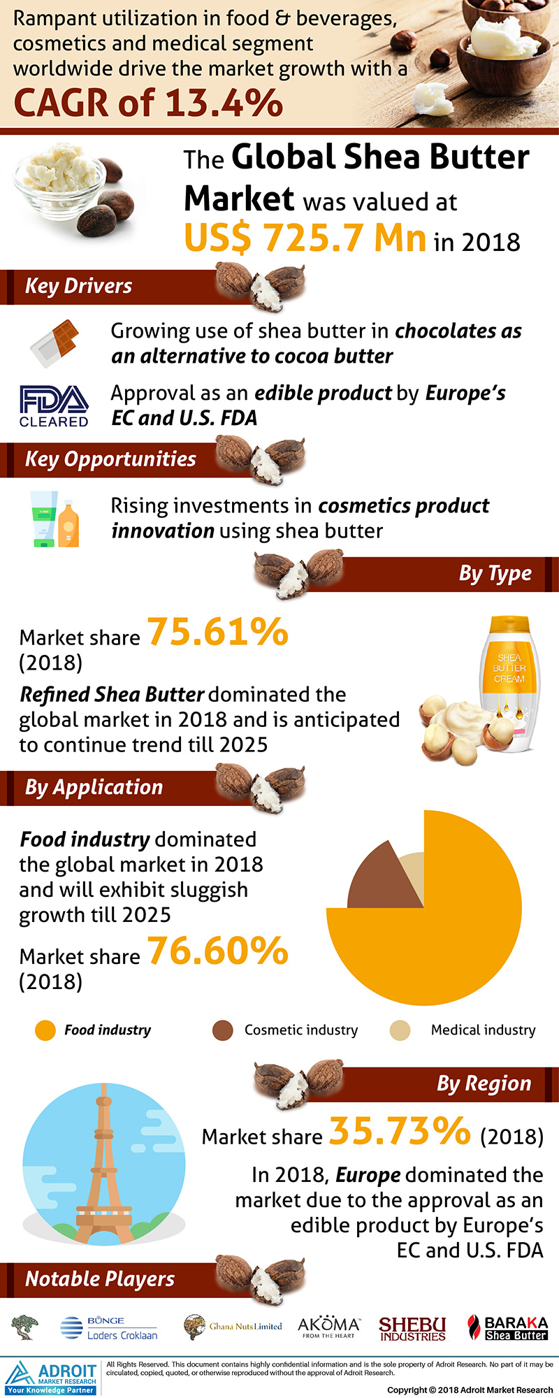 Global Shea Butter Market Size 2018 By Type, Application, Region and Forecast 2019 to 2025