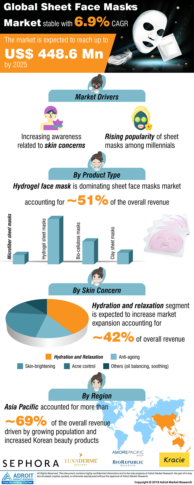 Global Sheet Face Masks Market Size 2017 By Product, Region and Forecast 2019 to 2025