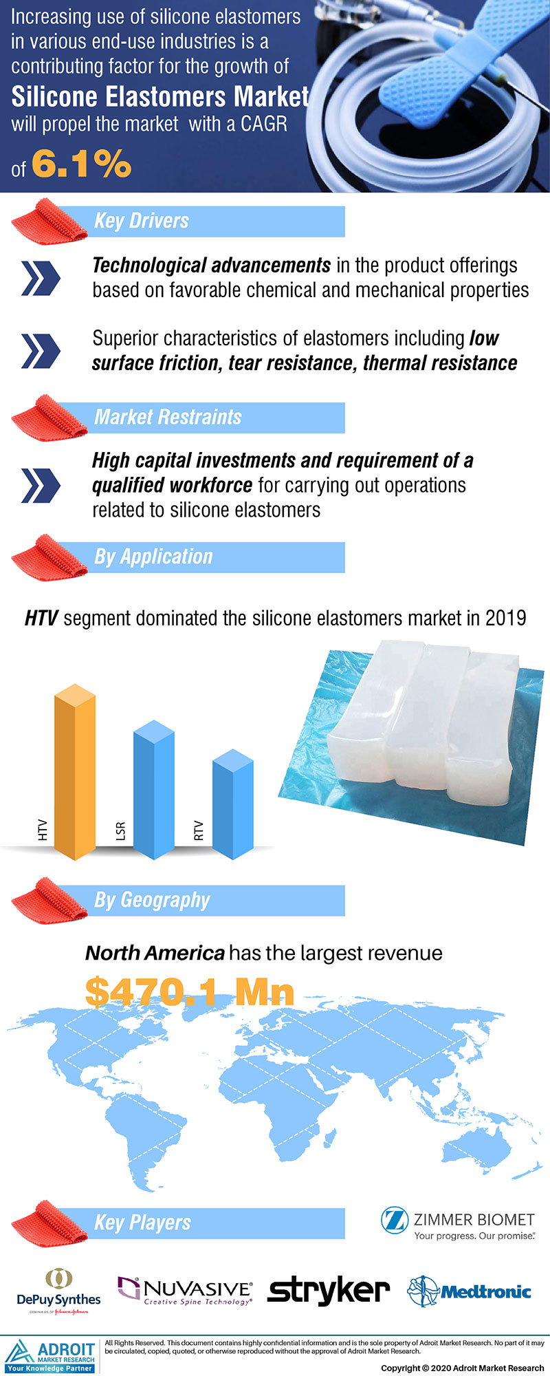 Silicone Elastomers Market by Material, Application, and Region, Global Forecasts 2018 to 2025