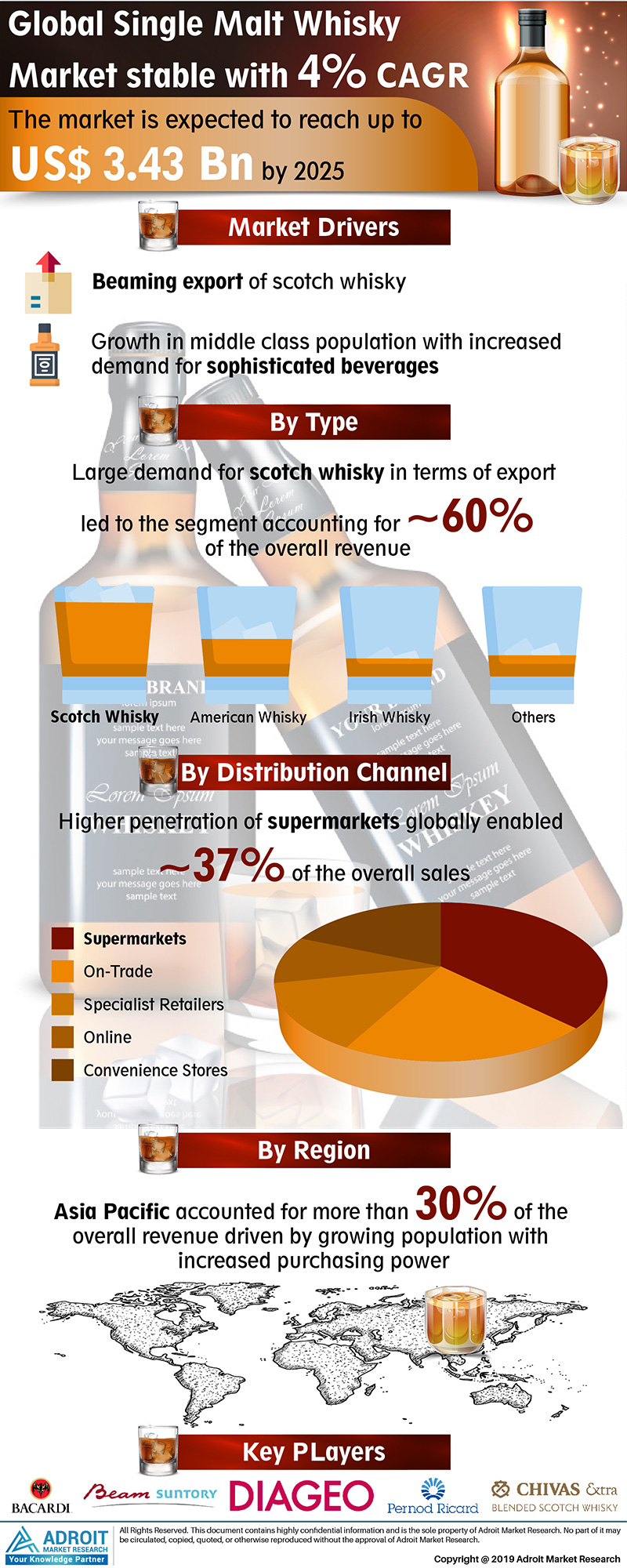 Global Single Malt Whisky Market Size 2017 By Type, Distribution Channel, Region and Forecast 2019 to 2025