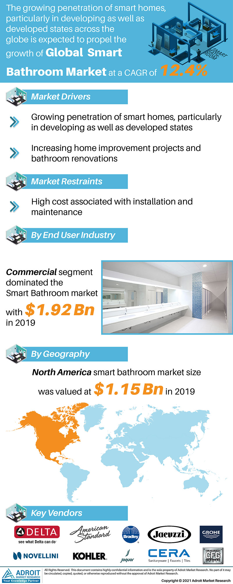 Smart Bathroom Market Trends and Forecasts Research Report