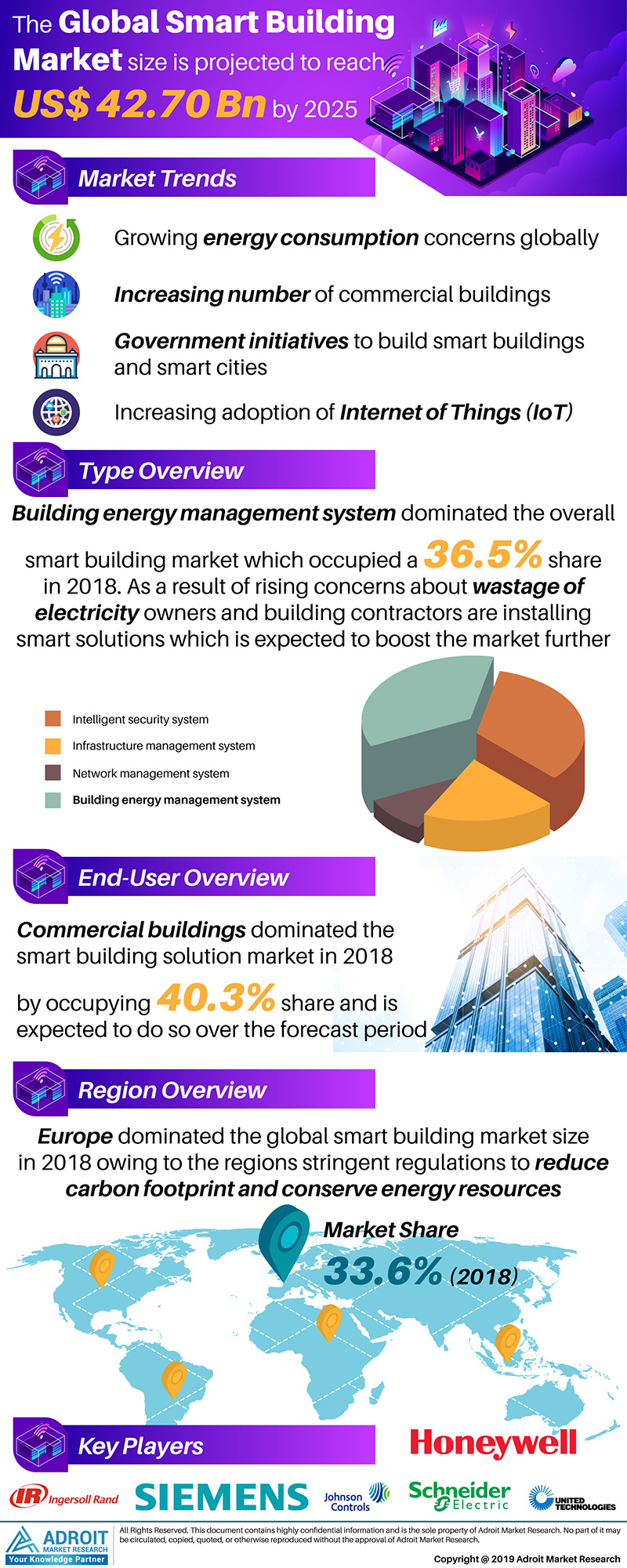Global Smart Building Market Size 2017 By Type, End-Use, Region and Forecast 2018 to 2025