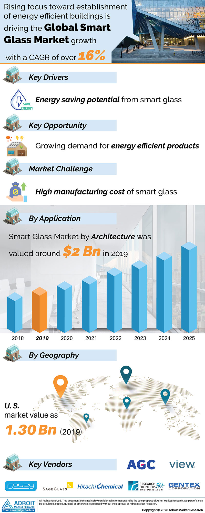 Global Smart Glass Market Size 2018 By Product Type, Formulation, End-user, Region and Forecast 2019 to 2025