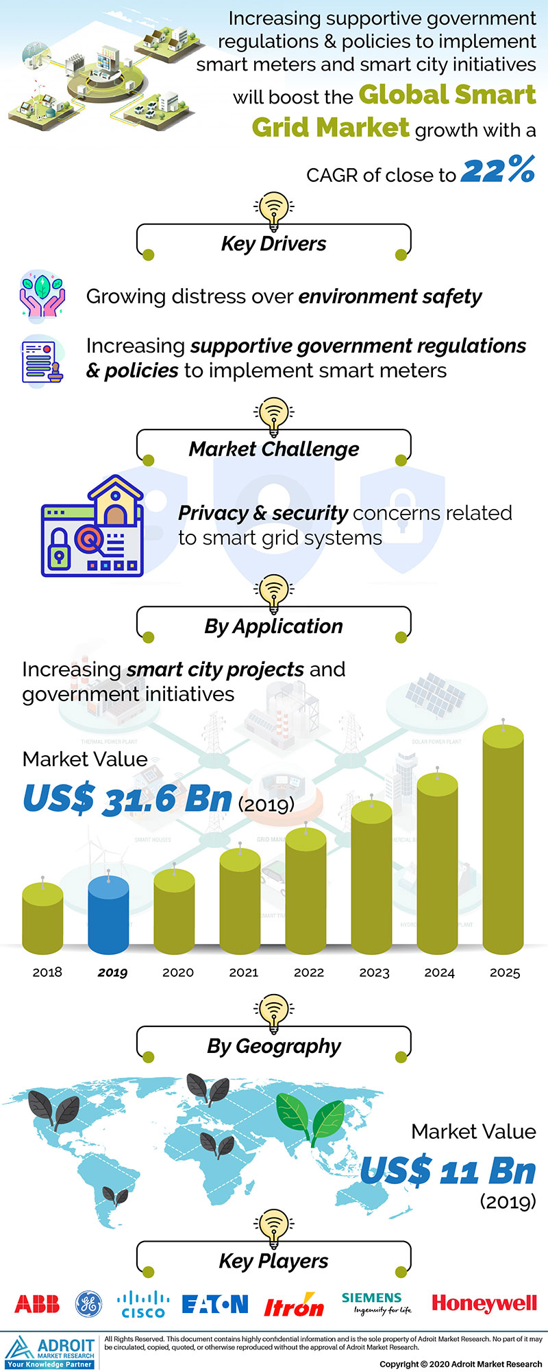 Global Smart Grid Market Size 2018 By Product Type, Formulation, End-user, Region and Forecast 2019 to 2025