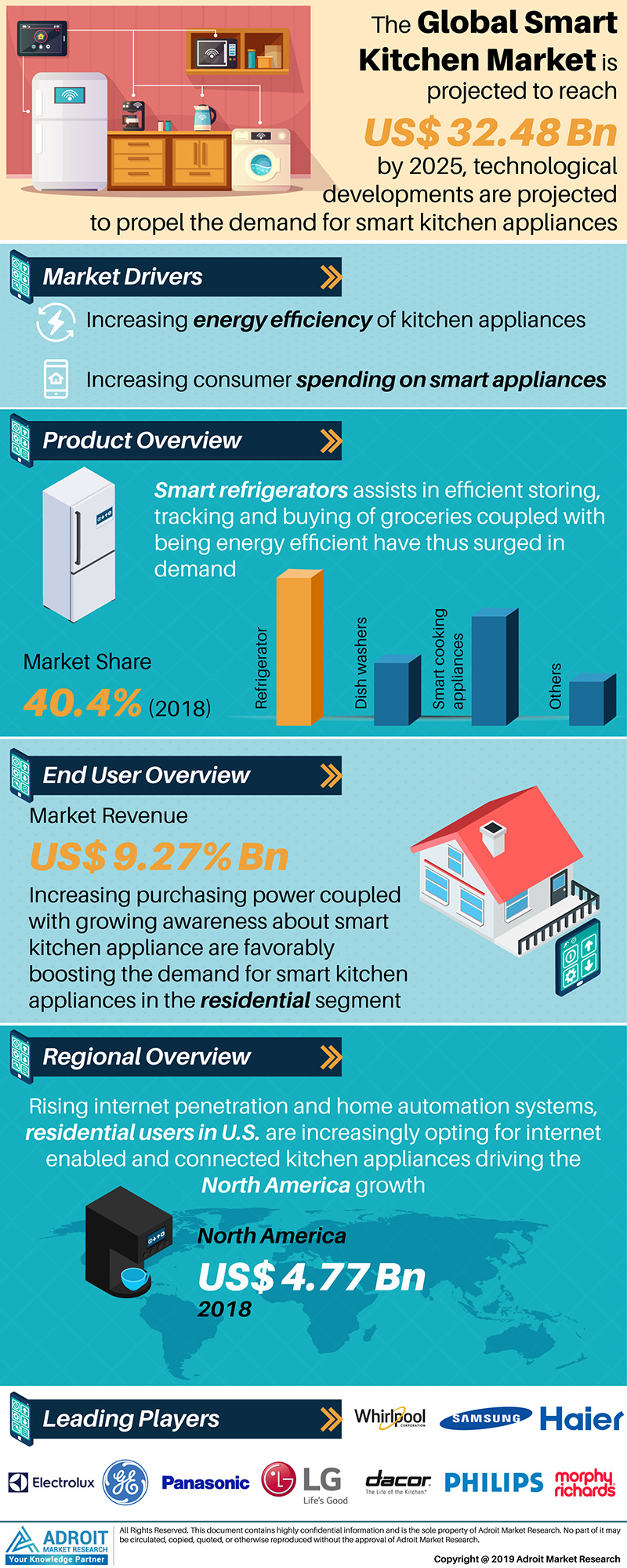 Global Smart Kitchen Market Size 2017 By Product type, End-Use, Region and Forecast 2018 to 2025