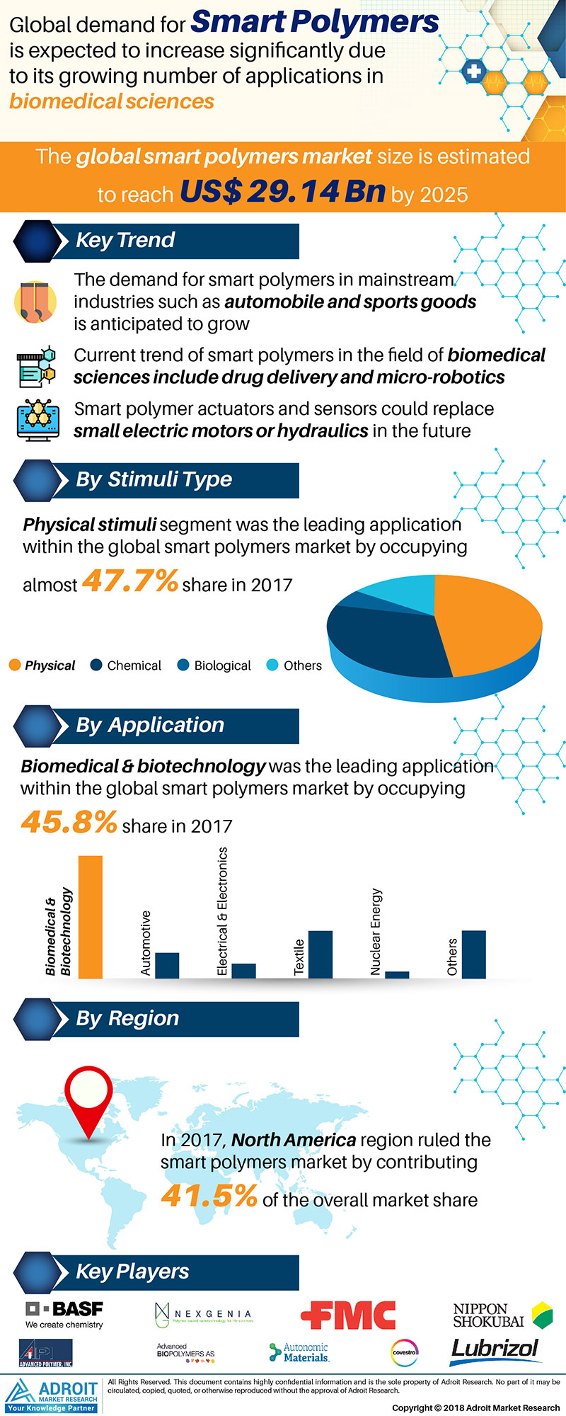 Global Smart Polymers Market Size By Stimulus Type, Application, Region and Forecast 2018 to 2025