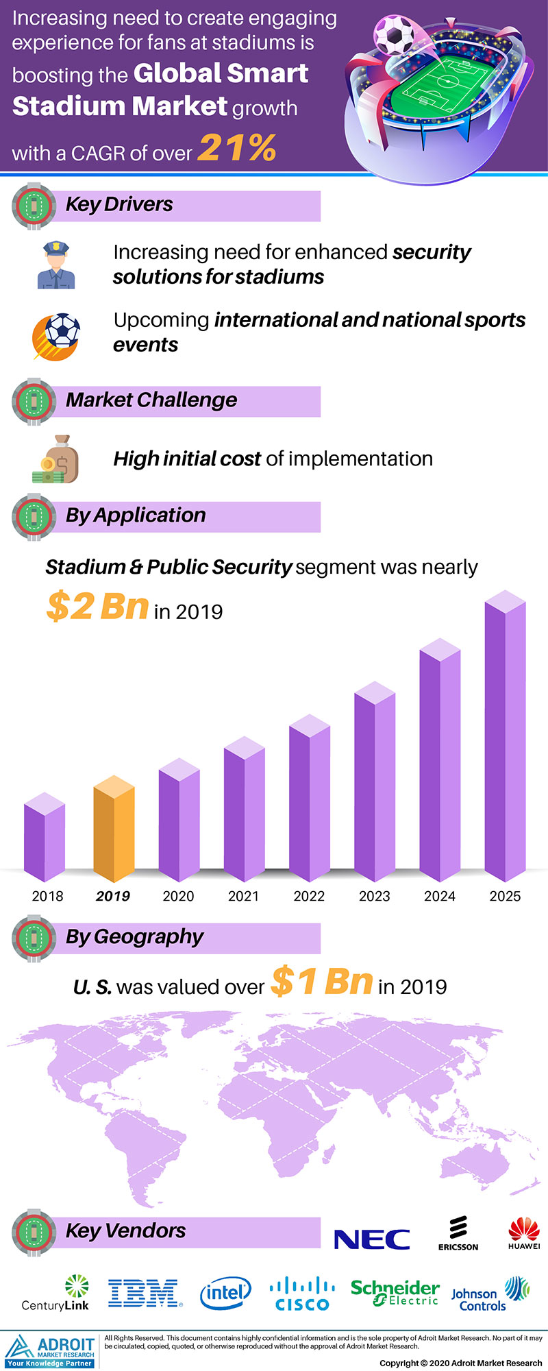 Smart Stadium Market by Material, Application, and Region, Global Forecasts 2018 to 2025