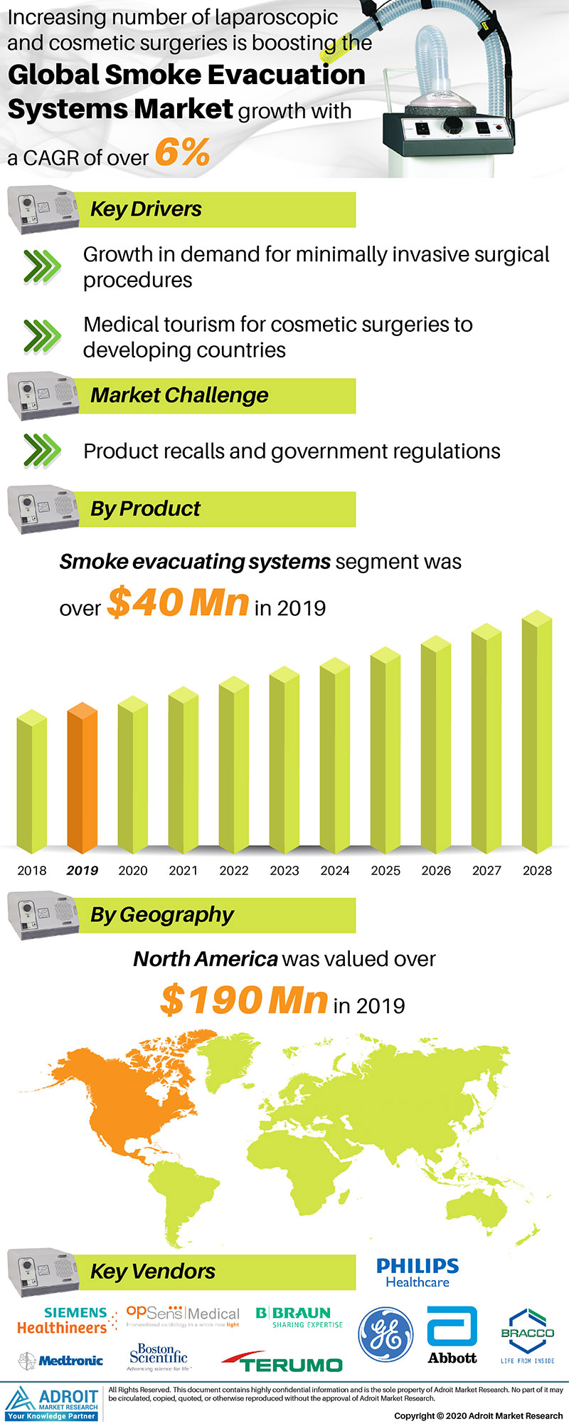 Smoke Evacuation Systems Market by Material, Application, and Region, Global Forecasts 2018 to 2025
