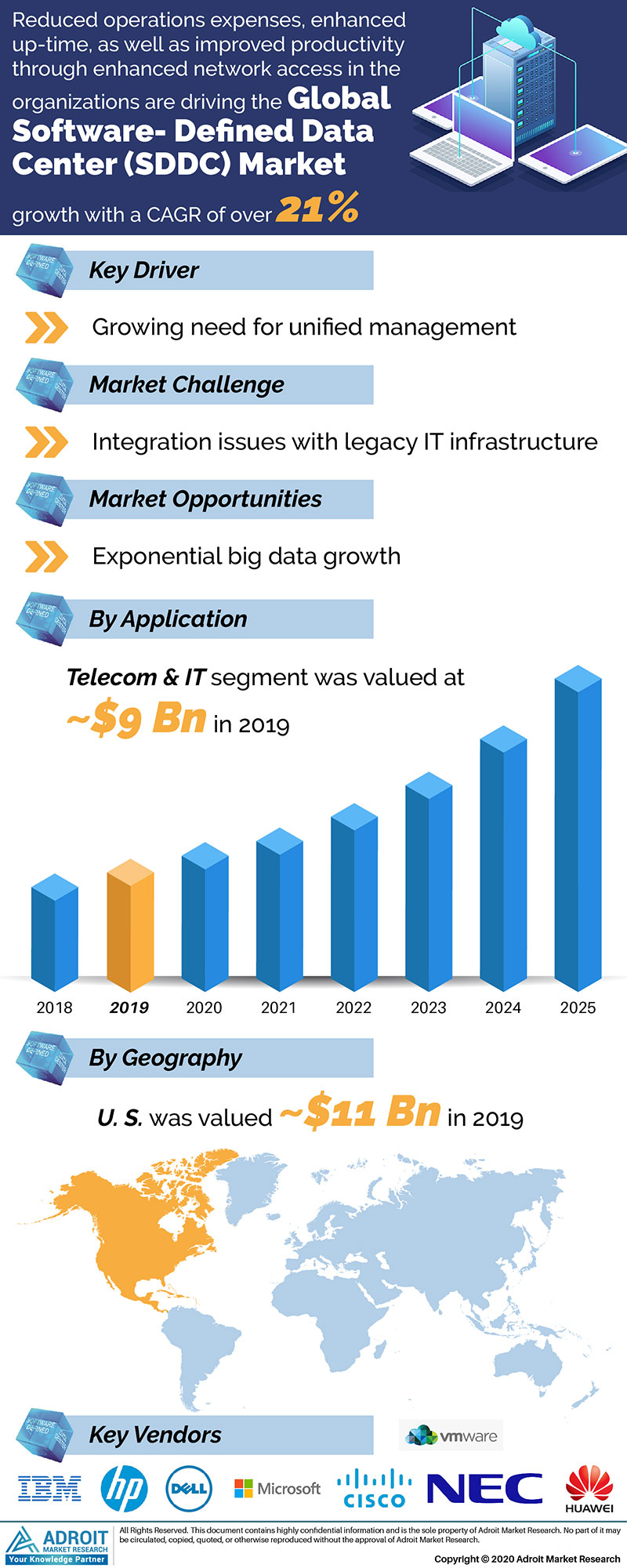 Software Defined Data Center Market Size 2017 By Application, Product, Region and Forecast 2019 to 2025