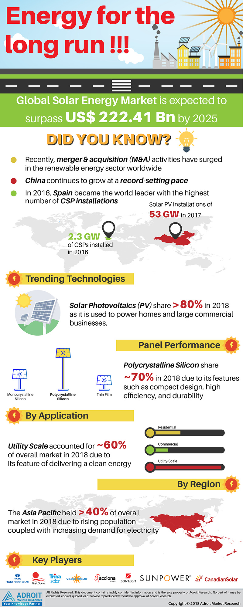 Global Solar Energy Market Size 2018 by Technology, Panel, Application, Region and Forecast 2019 to 2025