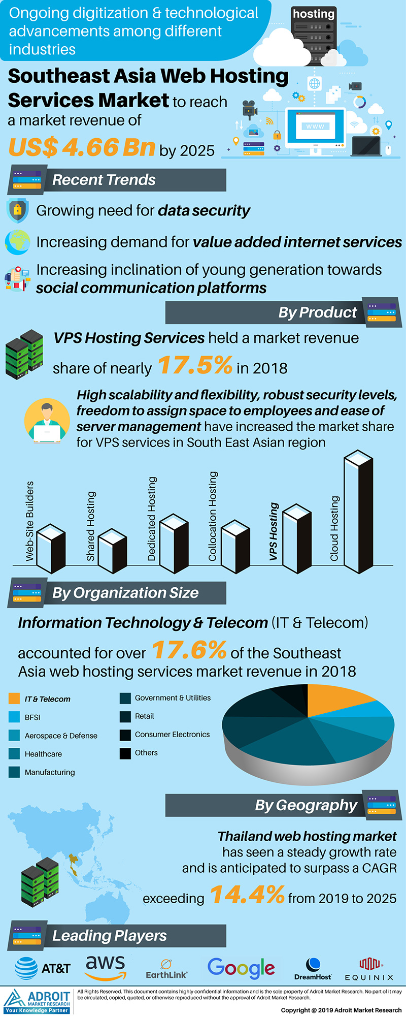 Southeast Asia Web Hosting Services Market Size 2017 By Product, Application, Organization Size, Region and Forecast 2018 to 2025