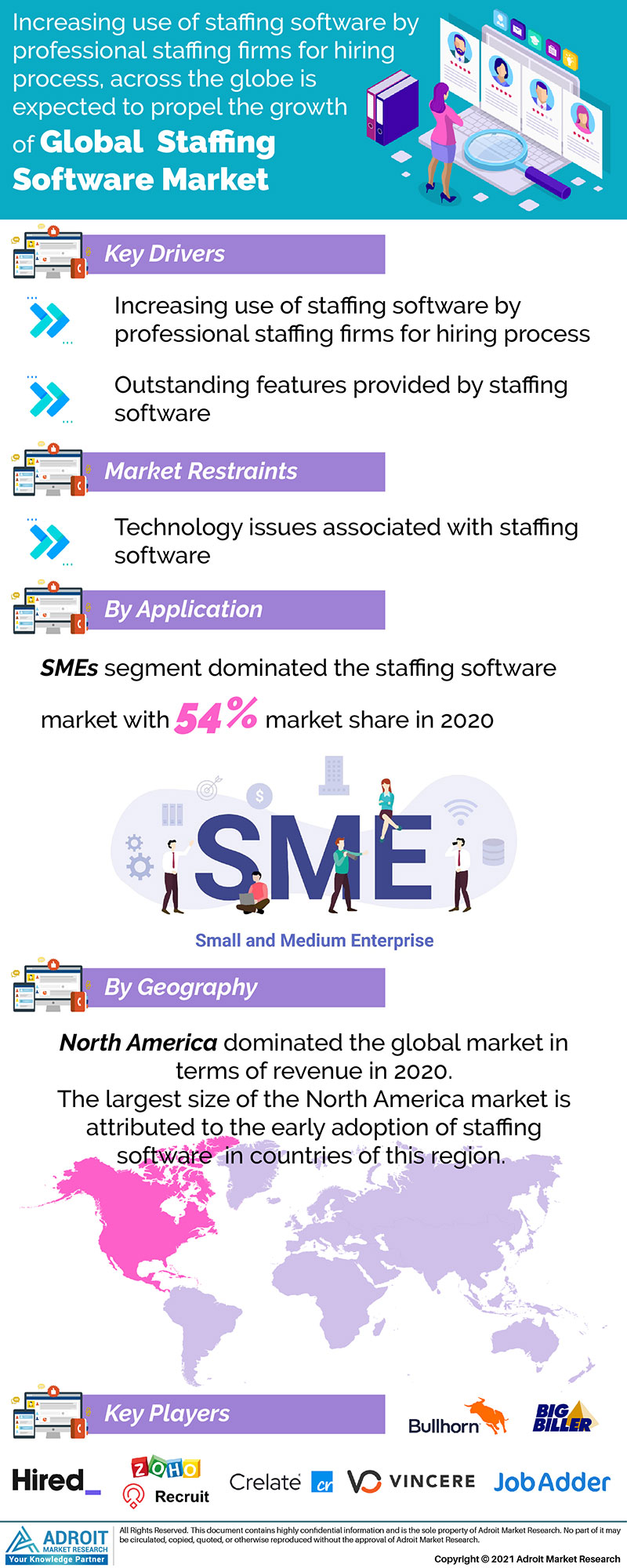 Global Staffing Software Market Size 2020 By Product, Procedure, Region and Forecast 2021 to 2025