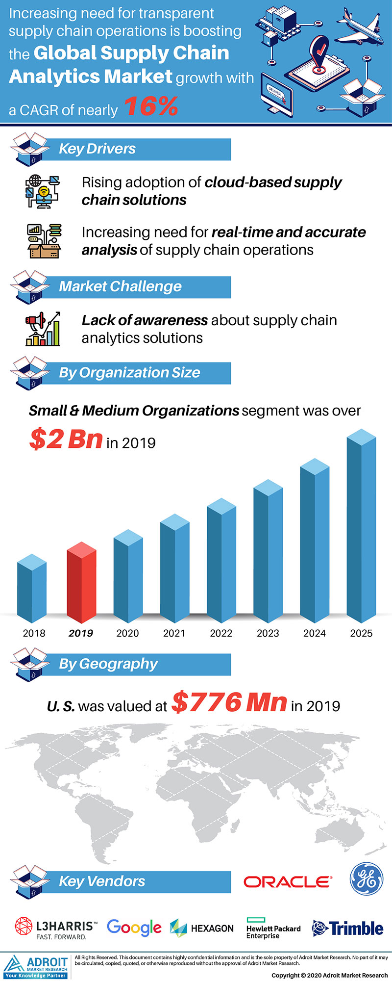 Supply Chain Analytics Market by Material, Application, and Region, Global Forecasts 2018 to 2025