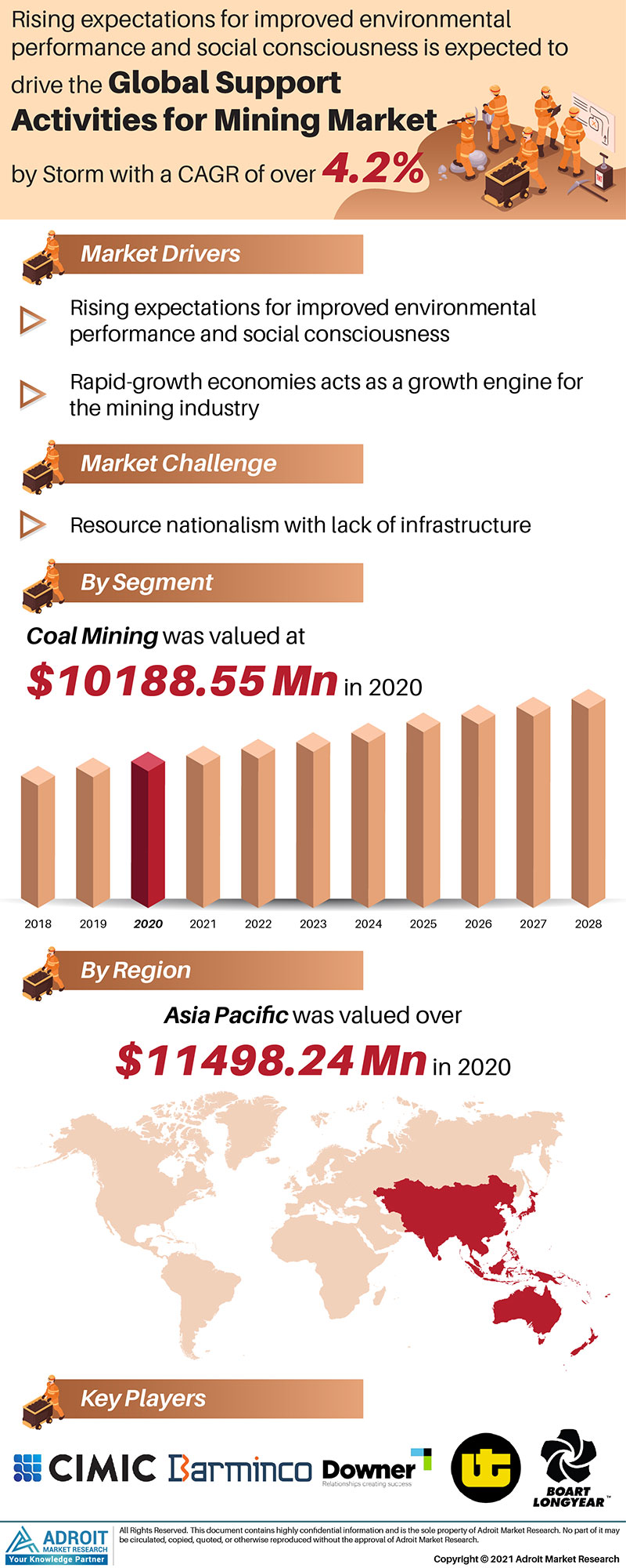Support Activities For Mining Market Trends and Forecasts Research Report