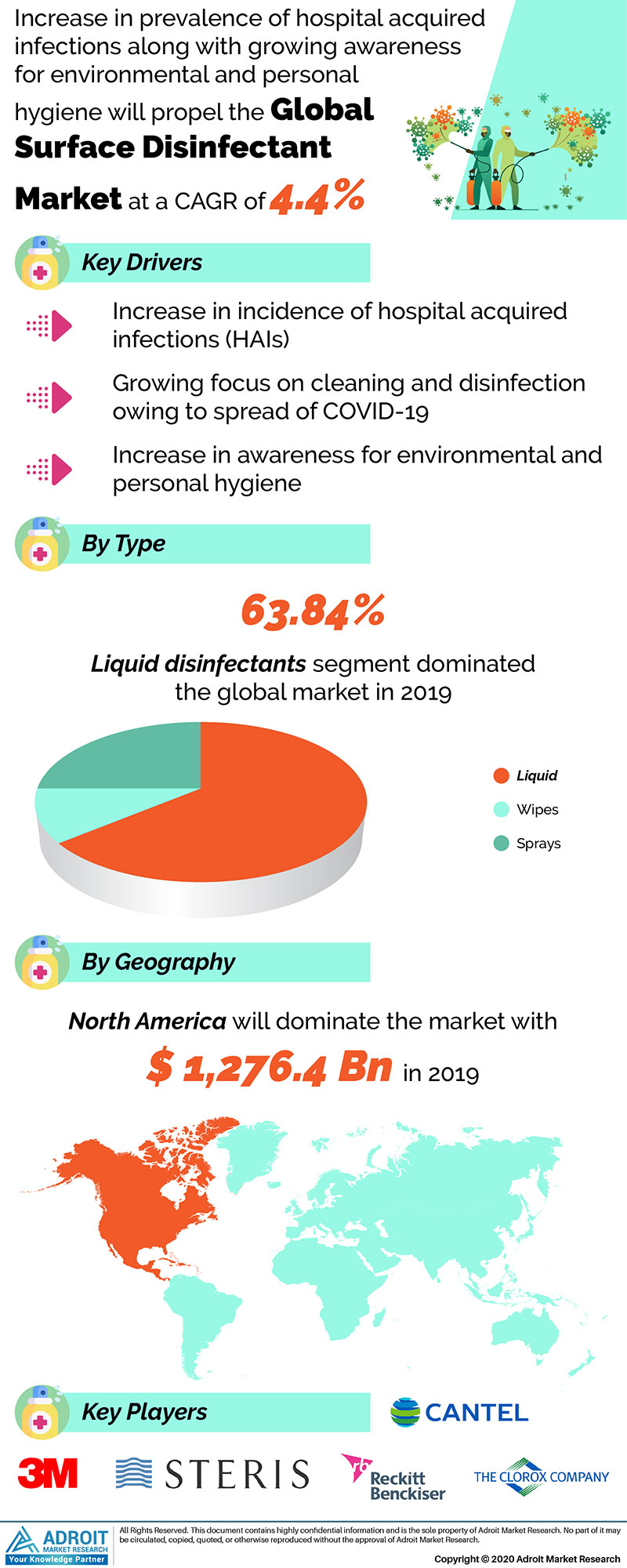 Global Surface Disinfectant Market Size 2017 By Type, Device, Region and Forecast 2018 to 2025