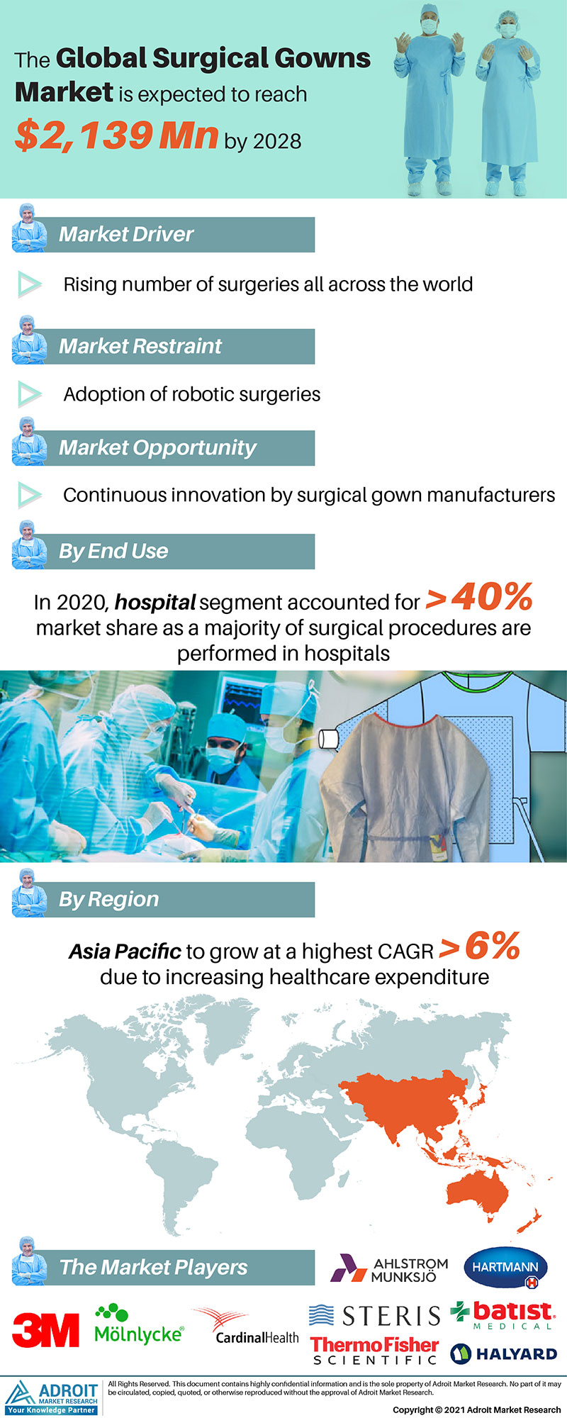 Surgical Gowns Market Trends and Forecasts Research Report