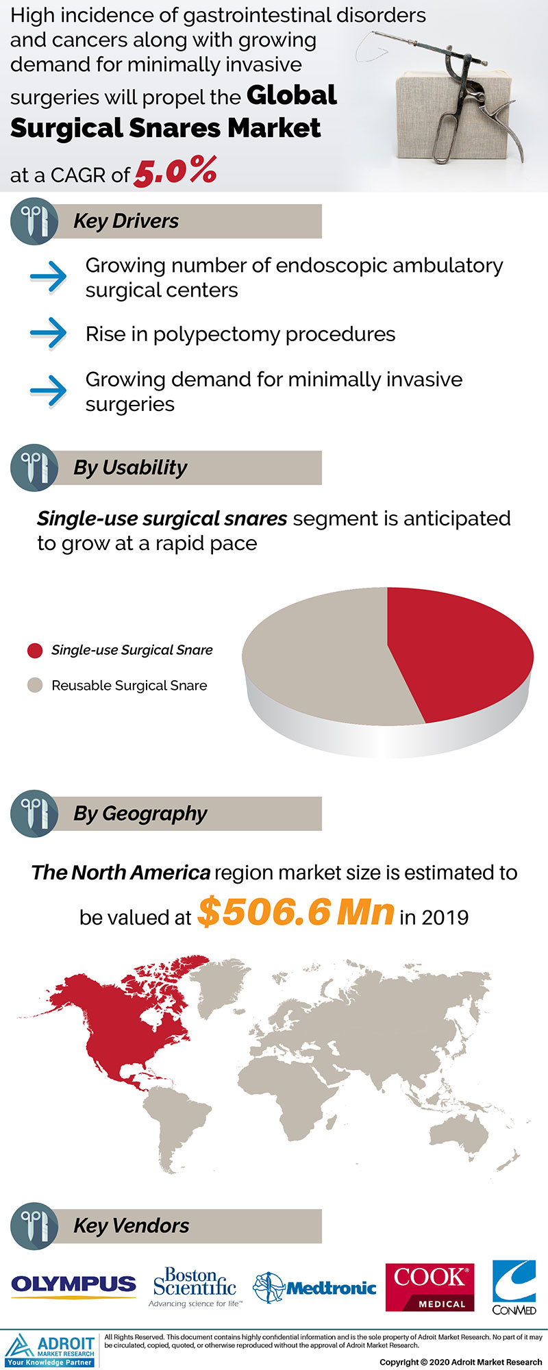 Surgical Snares Market Size 2017 By Application, Product, Region and Forecast 2019 to 2025