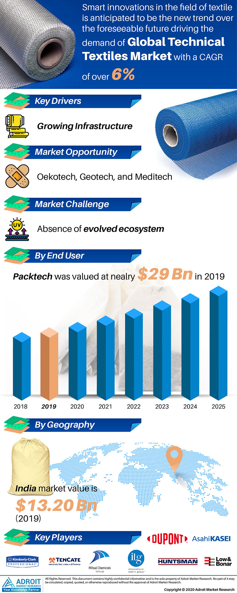 Global Technical Textile Market Size 2018 By Product Type, Formulation, End-user, Region and Forecast 2019 to 2025