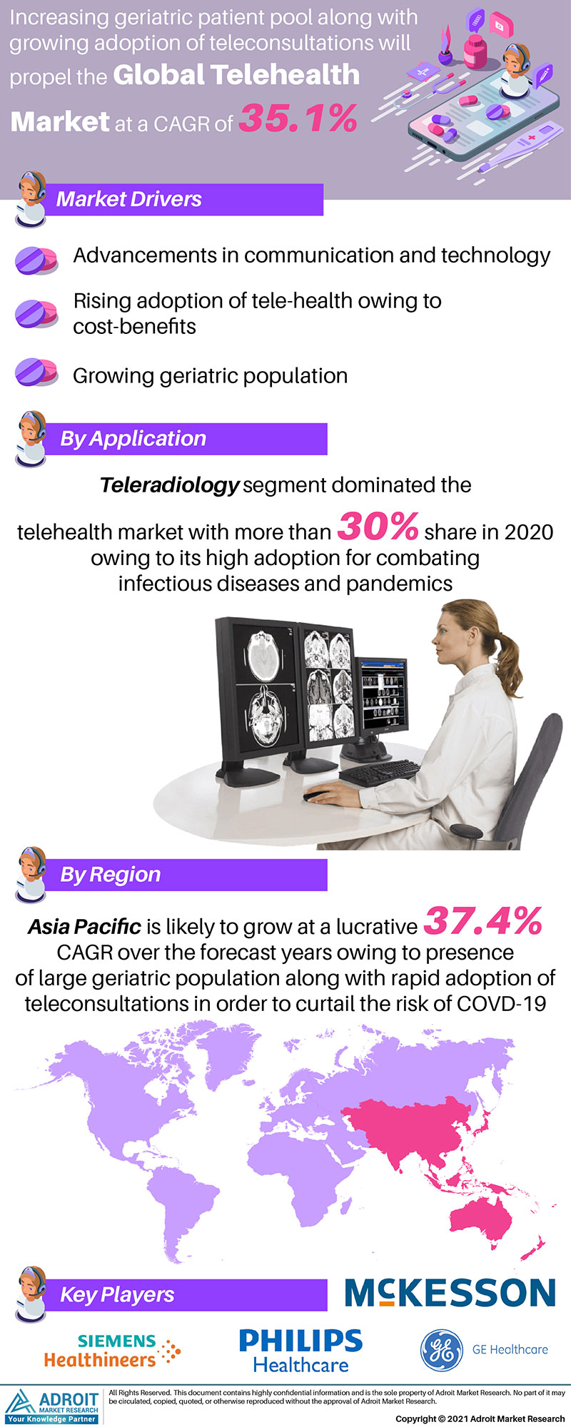 Telehealth Market Trends and Forecasts Research Report