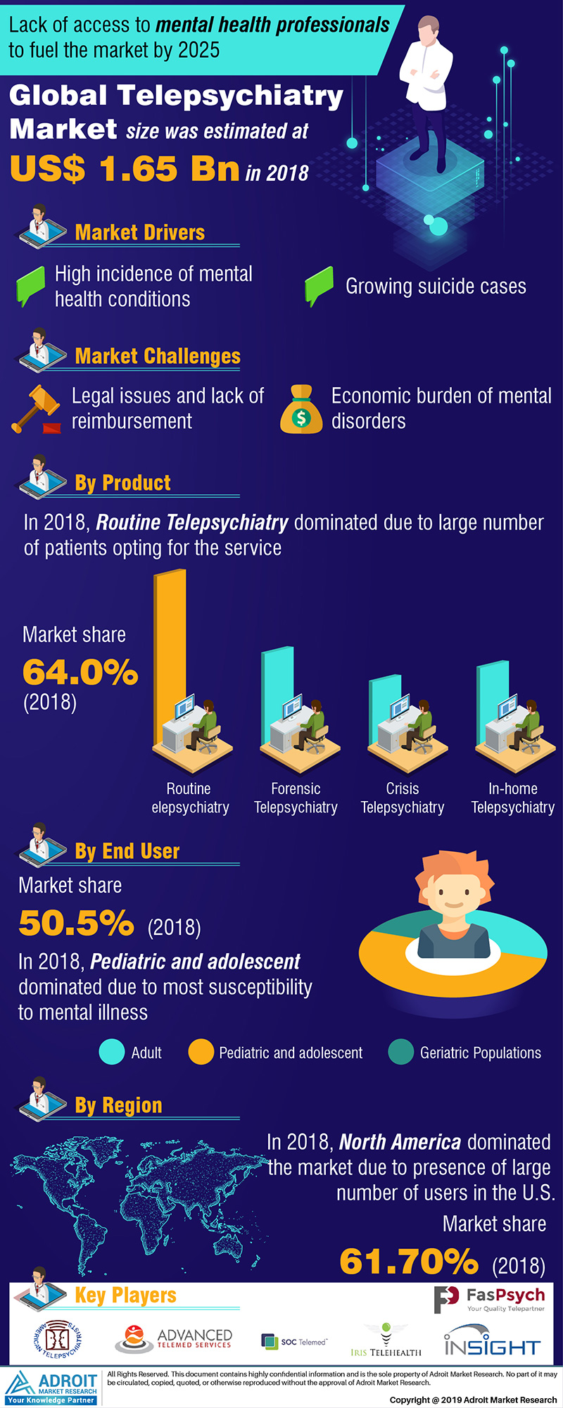 Global Telepsychiatry Market Size 2017 By Product, End-Use, Country, and Forecast 2019 to 2025