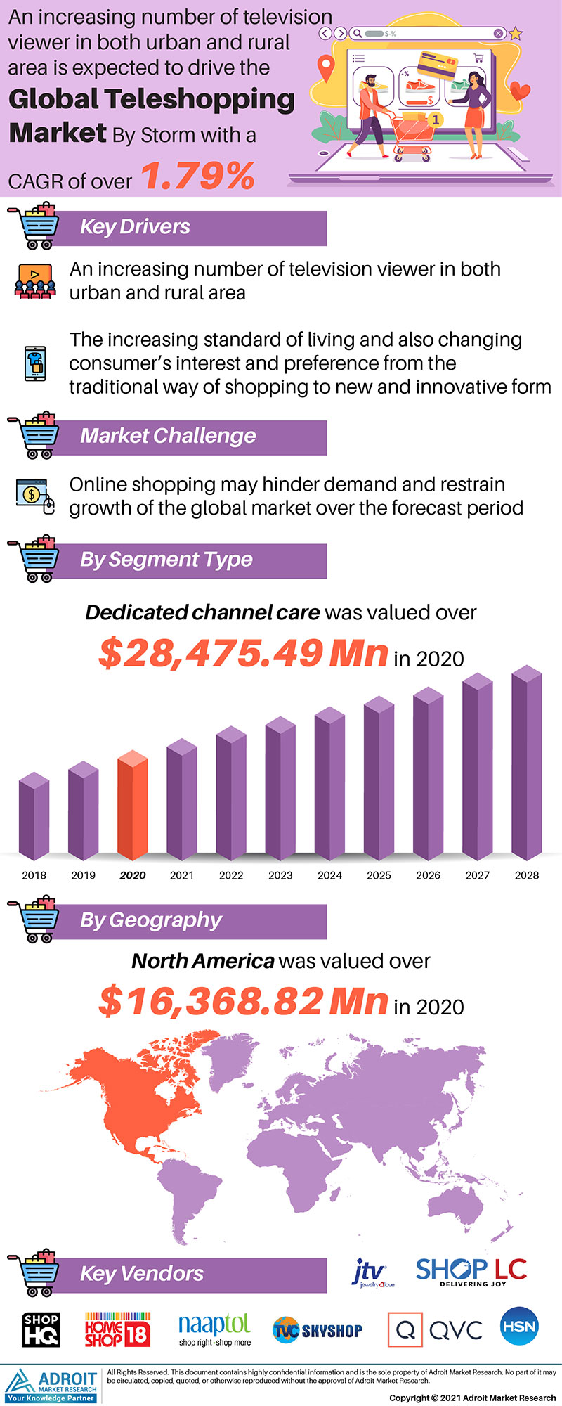 Global Teleshopping Market Trends and Forecasts Research Report