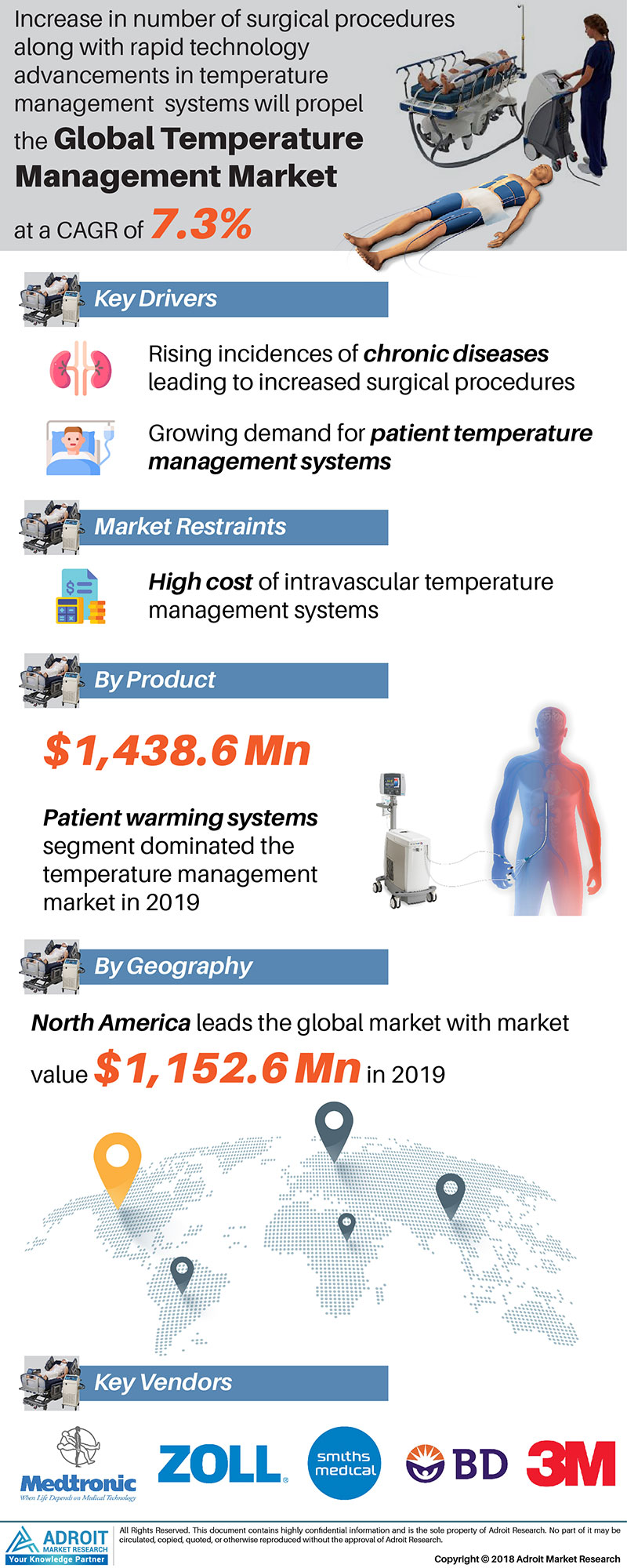 Temperature Management Market by Material, Application, and Region, Global Forecasts 2018 to 2025
