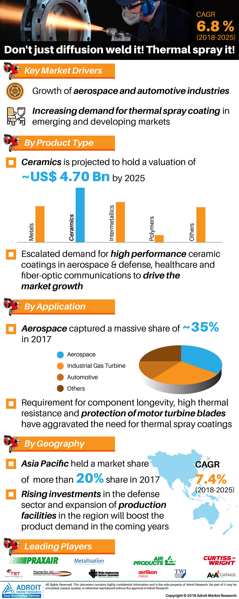 Global Thermal Spray Coatings Market Size 2017 By Product, Application, Region and Forecast 2018 to 2025