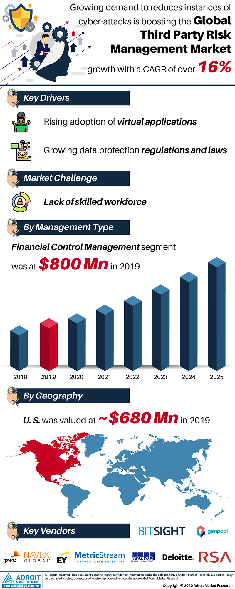 Third Party Risk Management Market Size 2017 By Application, Product, Region and Forecast 2019 to 2025