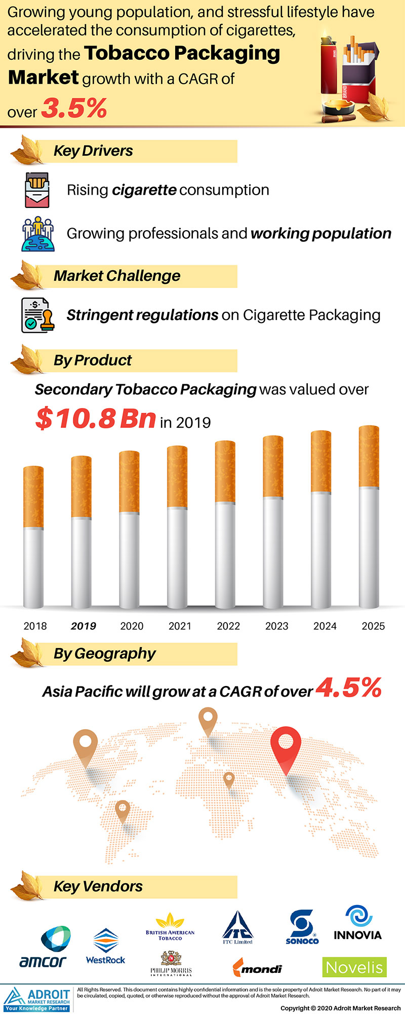 Tobacco Packaging Market by Material, Application, and Region, Global Forecasts 2018 to 2025