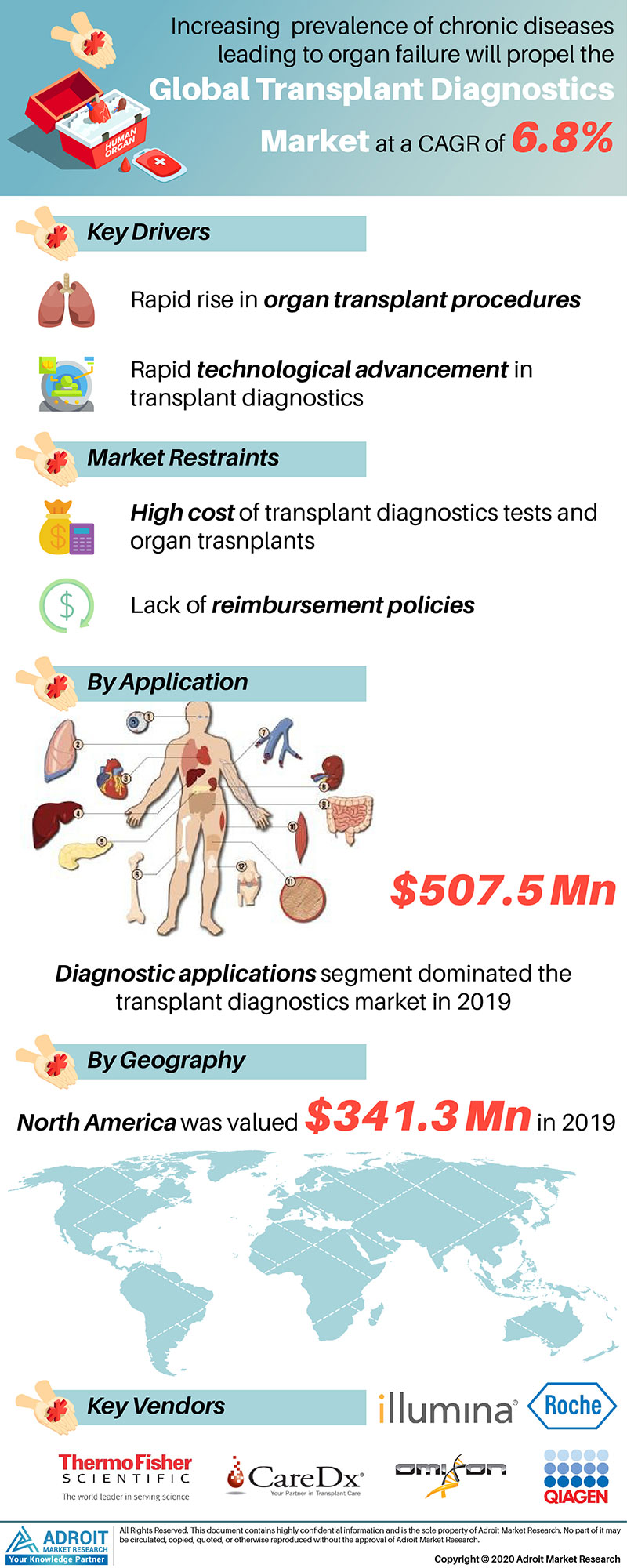 Transplant Diagnostics Market by Material, Application, and Region, Global Forecasts 2018 to 2025