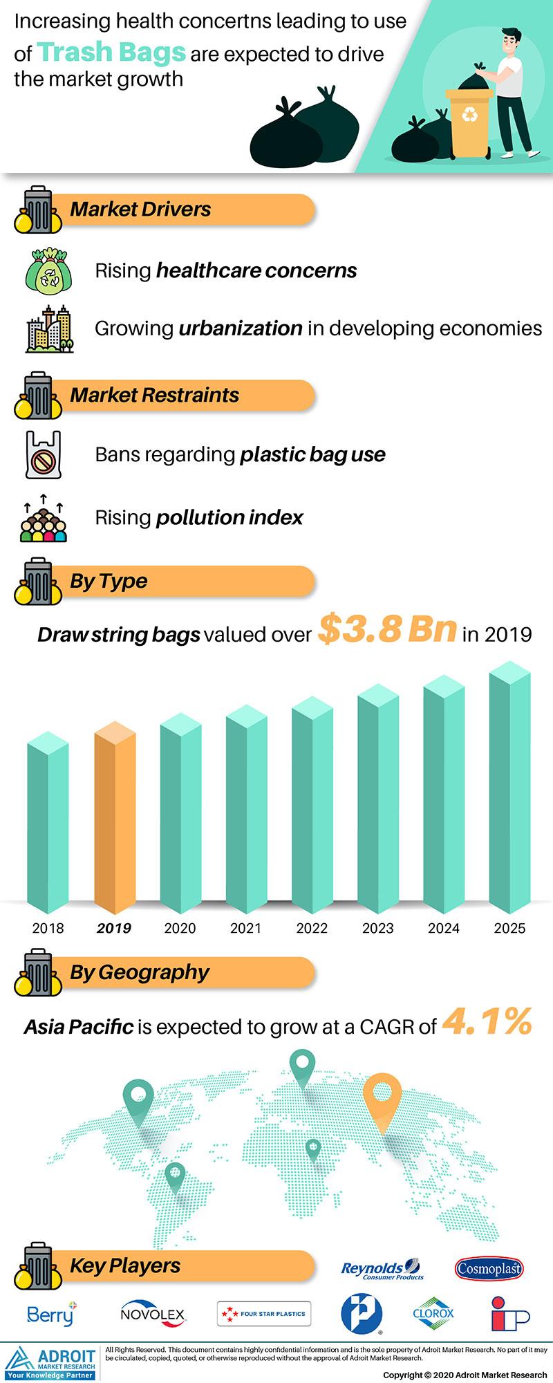 Trash Bags Market Size 2017 By Application, Product, Region and Forecast 2019 to 2025