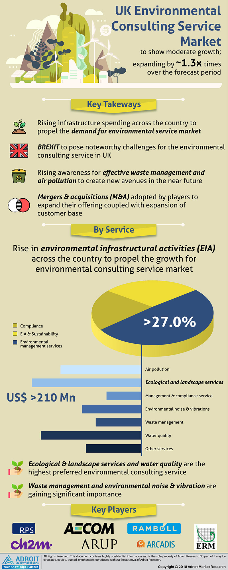 UK Environmental Consulting Services Market Size 2017 by Service, Application, Forecast 2018 to 2025