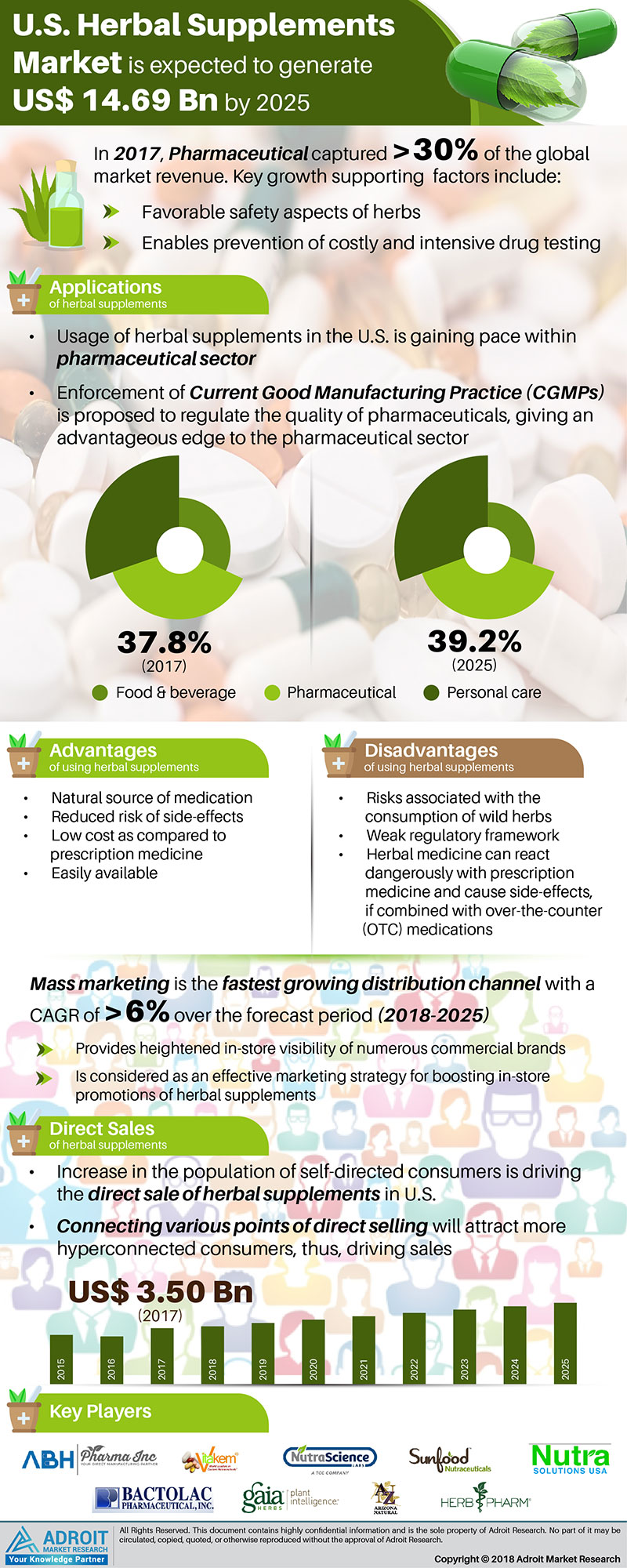 US Herbal Supplements Market Size by Type, Applications, Region and Forecast 2018 to 2025