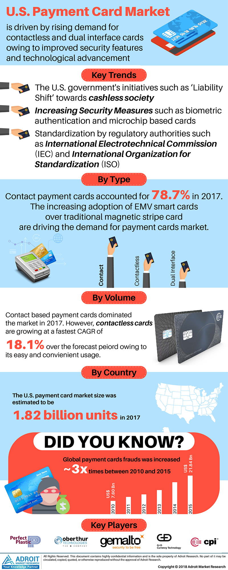 US Payment Card Market Analysis by Type and Forecast 2018 to 2025