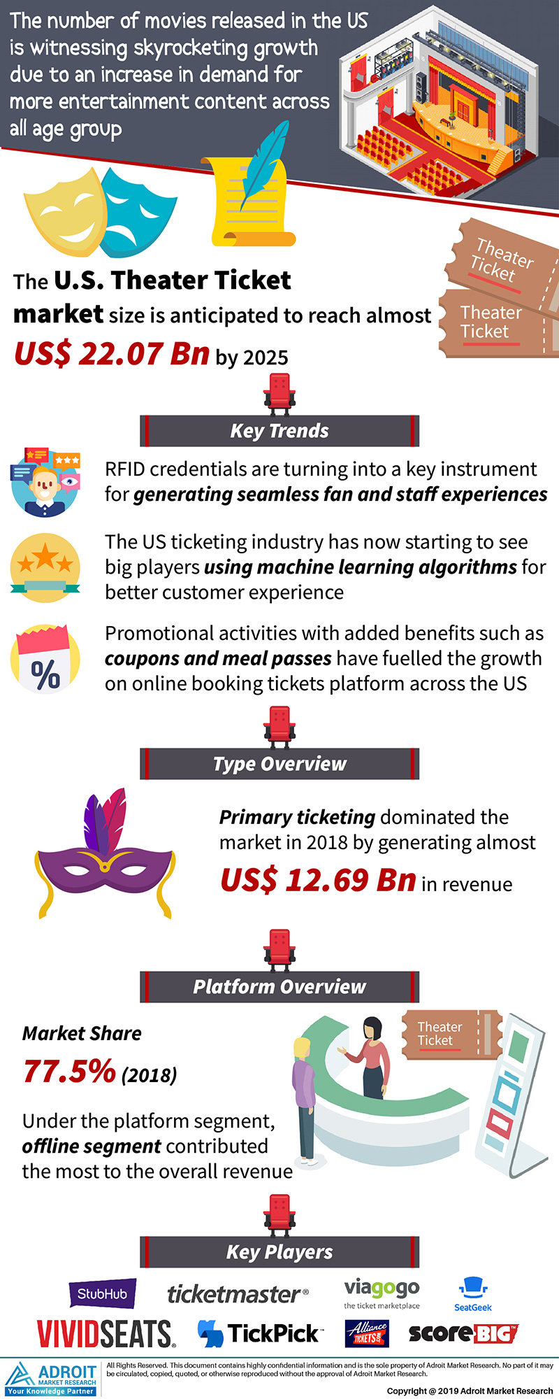 US Theatre Tickets Market Size 2017 By Type, Theatre Type, Platform, and Forecast 2019 to 2025
