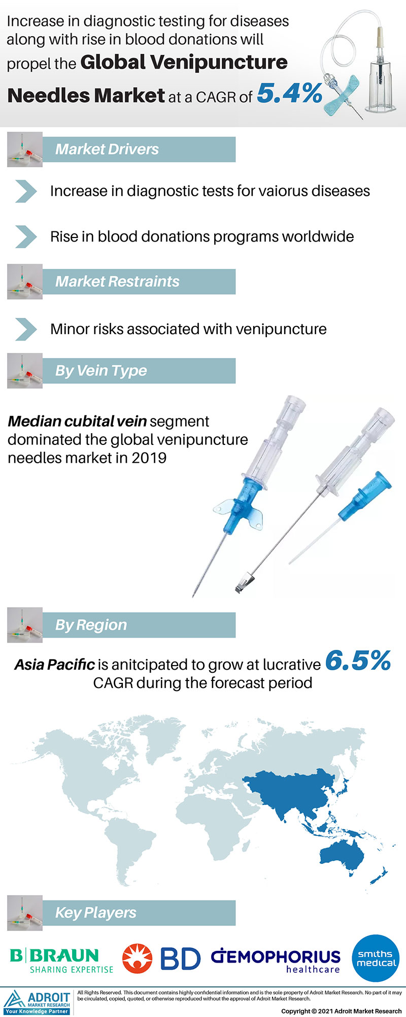 Venipuncture Needles Market Size 2017 By Application, Product, Region and Forecast 2019 to 2025