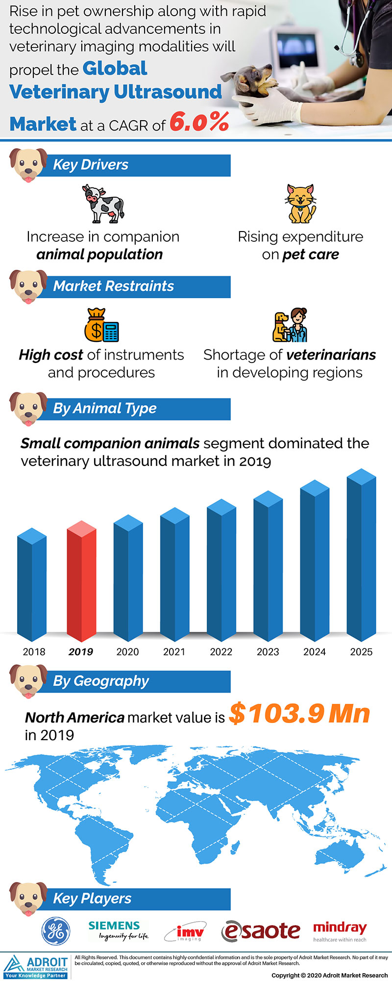 Veterinary Ultrasound Market by Material, Application, and Region, Global Forecasts 2018 to 2025