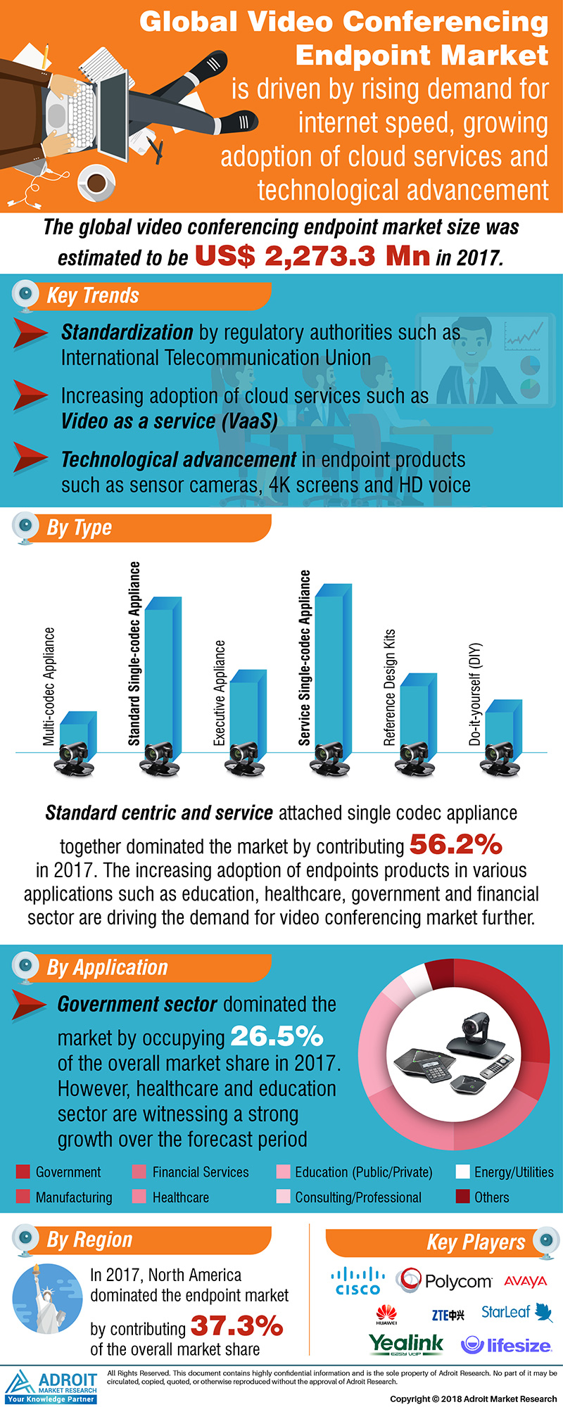 Global Video Conferencing Endpoint Market 2017 by Solution Type, Service Attached, Application by Region, and Forecast 2018 to 2025