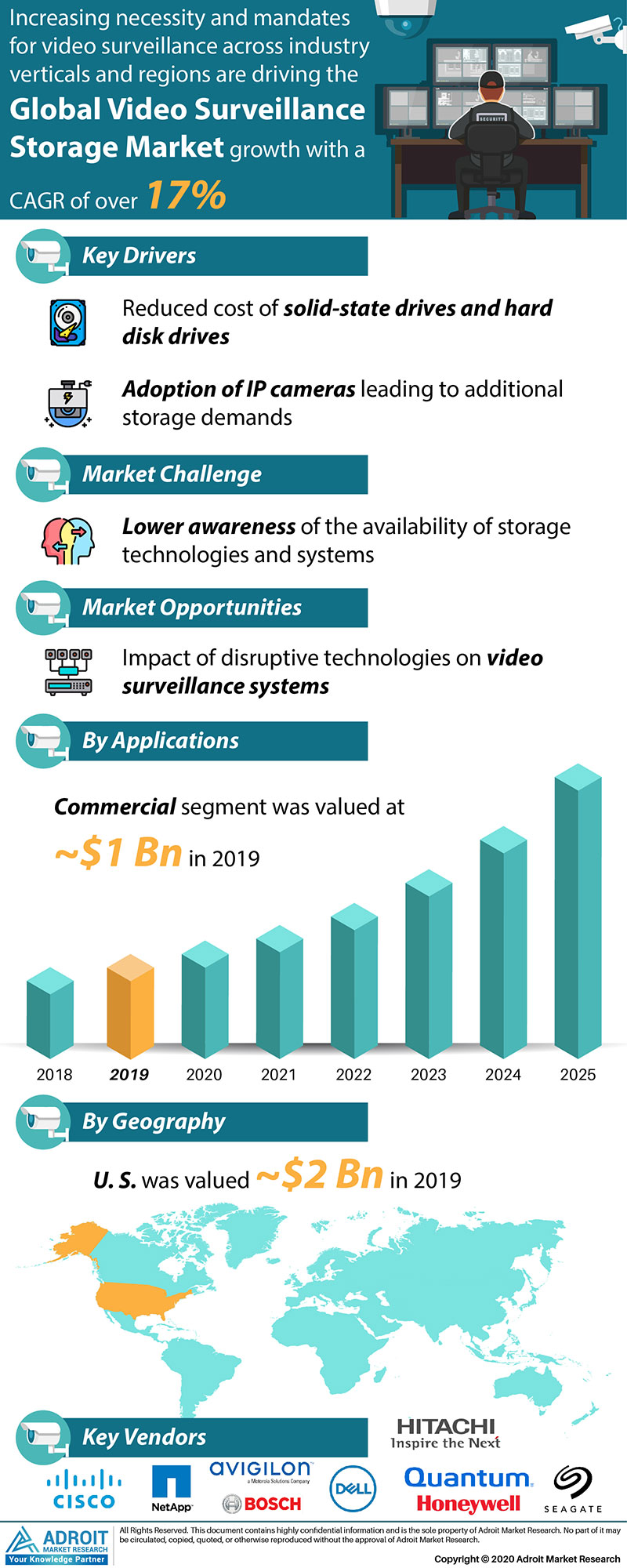 Video Surveillance Storage Market by Material, Application, and Region, Global Forecasts 2018 to 2025