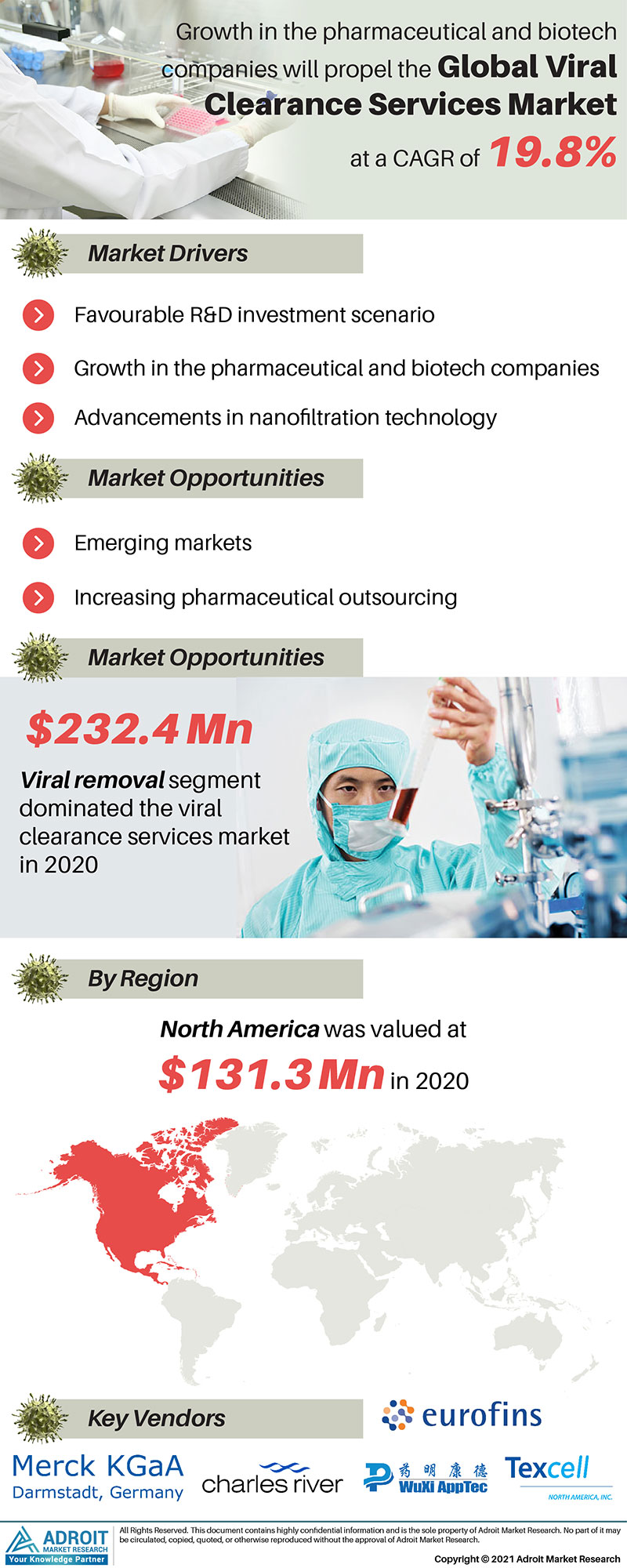 Viral Clearance Services Market Trends and Forecasts Research Report