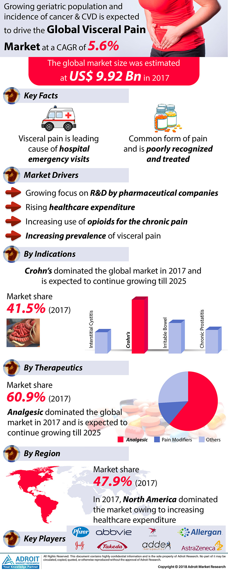 Global Visceral Pain Market Size 2017 By Therapeutics, Indications, Region and Forecast 2018 to 2025