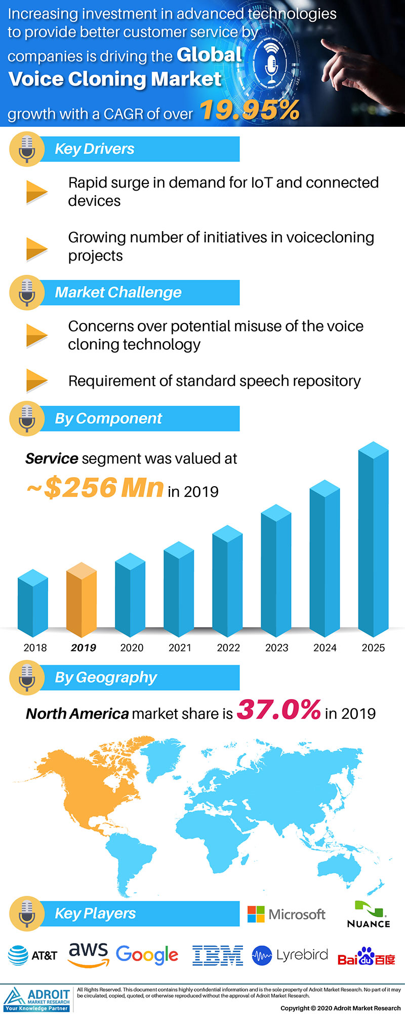 Voice Cloning Market Size 2017 By Application, Product, Region and Forecast 2019 to 2025