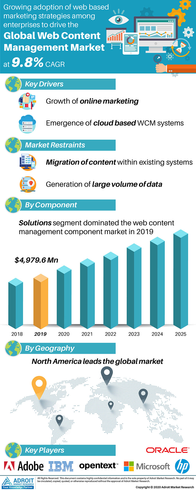 Web Content Management Systems Market by Material, Application, and Region, Global Forecasts 2018 to 2025