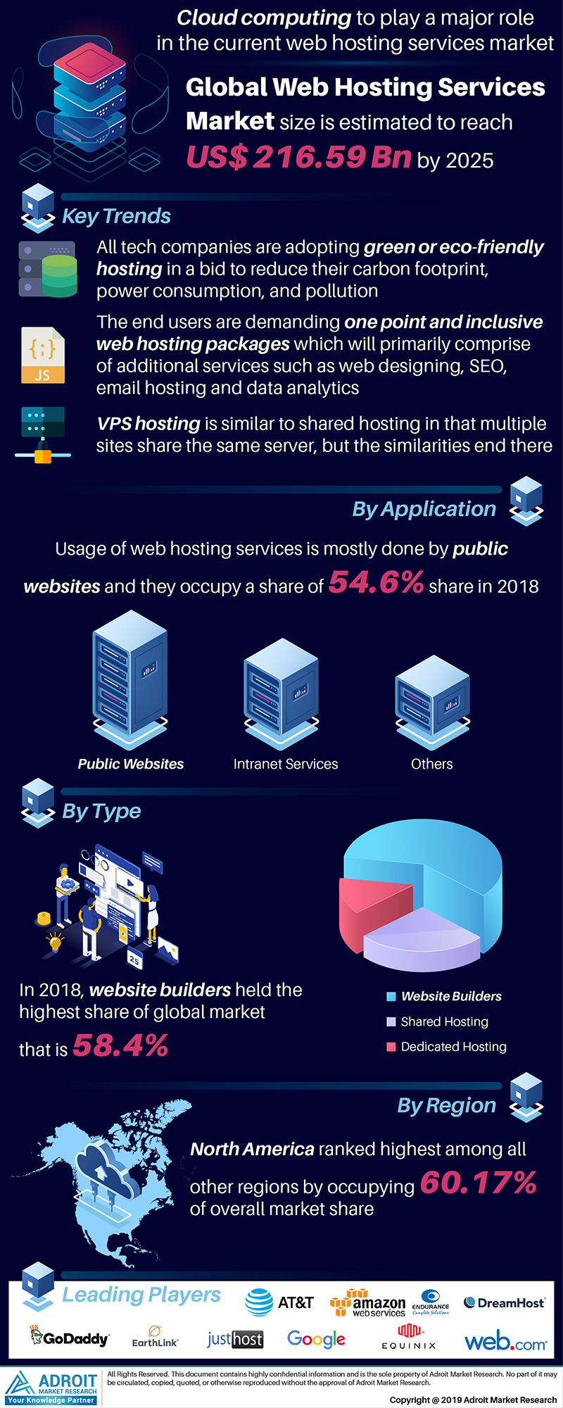 Global Web Hosting Services Market Size 2017 By Product, Application, Region and Forecast 2018 to 2025